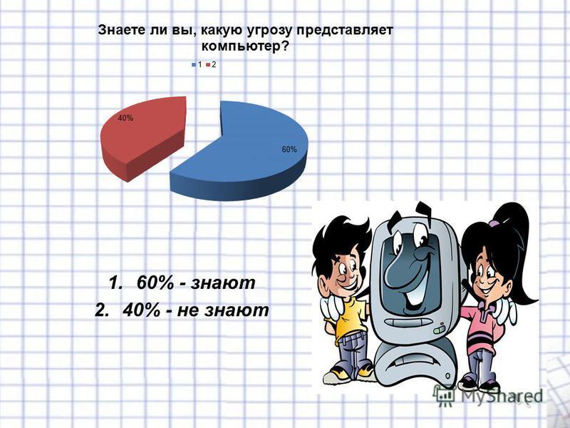 1.60% - знают 2.40% - не знают