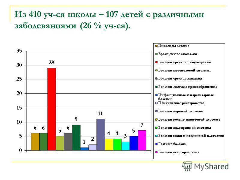 Из 410 уч-ся школы – 107 детей с различными заболеваниями (26 % уч-ся).