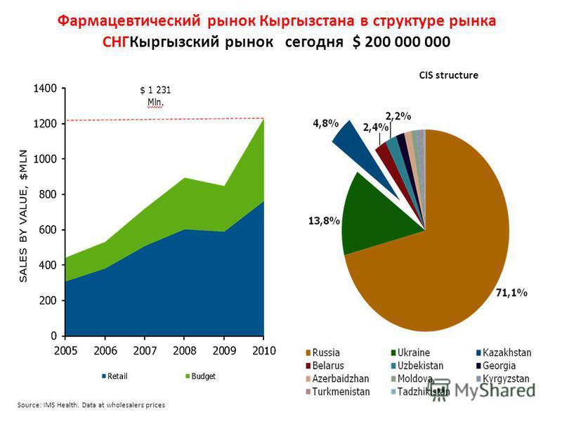 Фармацевтический рынок Кыргызстана в структуре рынка СНГКыргызский рынок сегодня $ 200 000 000 Source: IMS Health. Data at wholesalers prices CIS structure