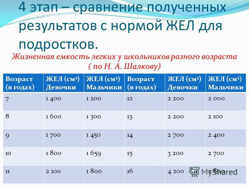 4 этап – сравнение полученных результатов с нормой ЖЕЛ для подростков. Возраст (в годах) ЖЕЛ (см 3 ) Девочки ЖЕЛ (см 3 ) Мальчики Возраст (в годах) ЖЕЛ (см 3 ) Девочки ЖЕЛ (см 3 ) Мальчики 71 4001 200122 2002 000 81 6001 300132 2002 100 91 7001 45014