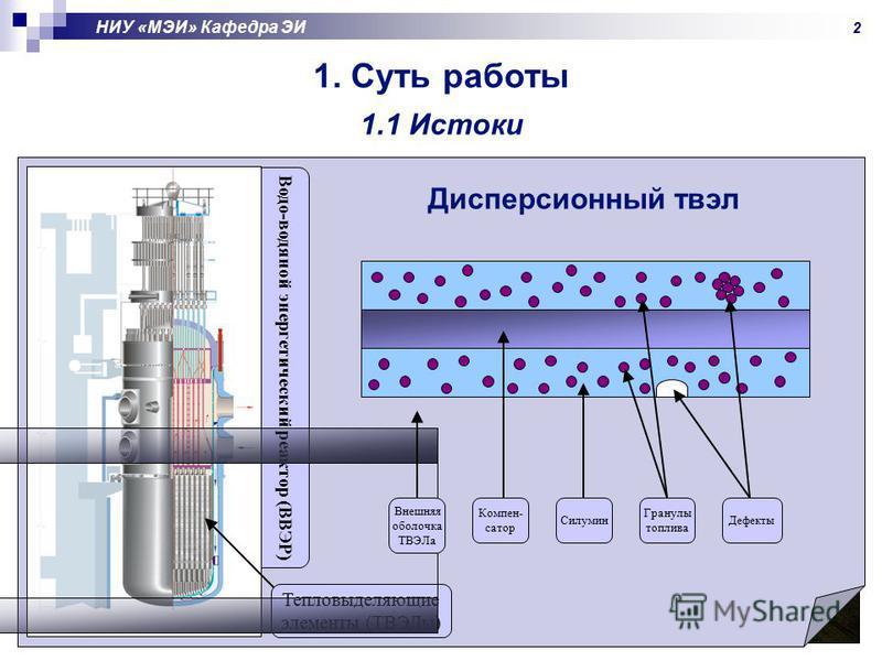 НИУ «МЭИ» Кафедра ЭИ 1. Суть работы 1.1 Истоки Атомные электростанции составляют 16 % всех электростанций России Водо-водяной энергетический реактор (ВВЭР) Тепловыделяющие элементы (ТВЭЛы) Внешняя оболочка ТВЭЛа Компен- сатор Силумин Гранулы топлива