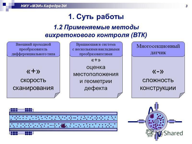 1. Суть работы 1.2 Применяемые методы вихретокового контроля (ВТК) «-» сложность конструкции «+» оценка местоположения и геометрии дефекта «+» скорость сканирования Внешний проходной преобразователь дифференциального типа Вращающаяся система с нескол