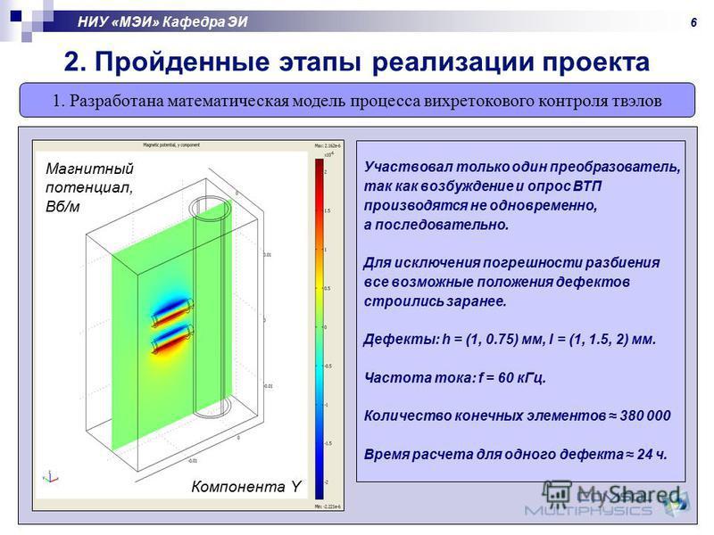1. Разработана математическая модель процесса вихретокового контроля твэлов 2. Пройденные этапы реализации проекта НИУ «МЭИ» Кафедра ЭИ В качестве локального дефекта использовалась «лыска» Расположение – на поверхности слоя силумина h – высота лыски