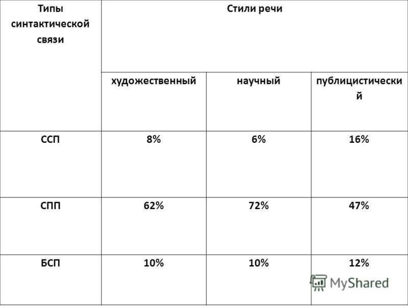 Типы синтактической связи Стили речи художественный научный публицистический ССП8%6%16% СПП62%72%47% БСП10% 12%