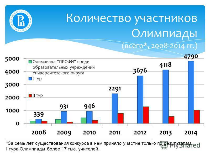 Количество участников Олимпиады (всего*, 2008-2014 гг.) ________________________________________________________ *За семь лет существования конкурса в нем приняло участие только по результатам I тура Олимпиады более 17 тыс. учителей.