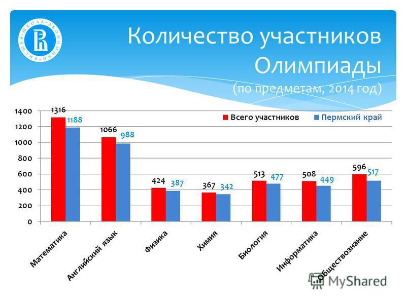 Количество участников Олимпиады (по предметам, 2014 год)