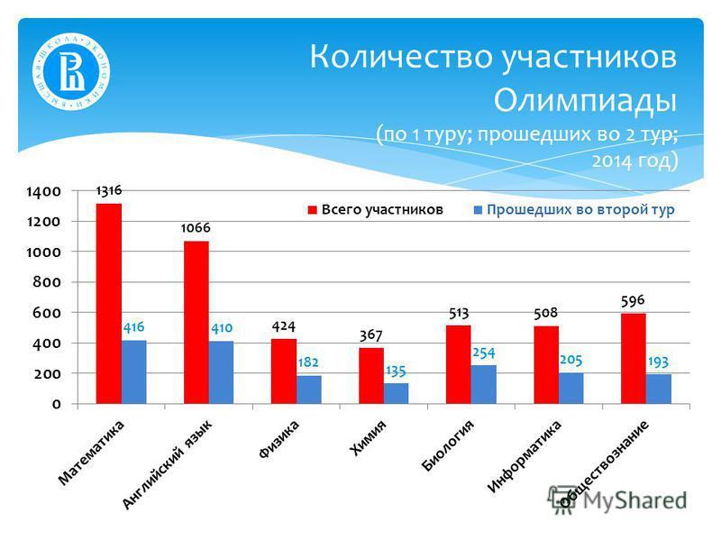 Количество участников Олимпиады (по 1 туру; прошедших во 2 тур; 2014 год)