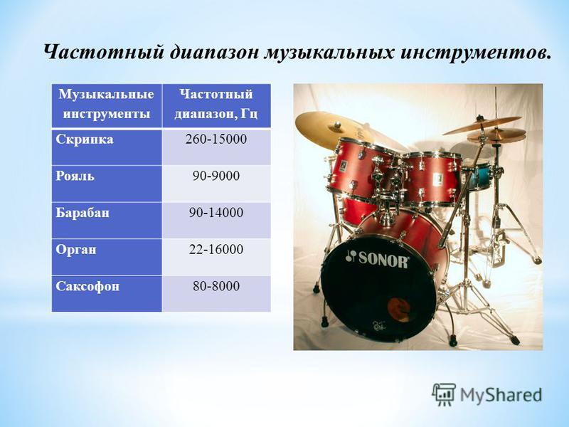 Музыкальные инструменты Частотный диапазон, Гц Скрипка 260-15000 Рояль 90-9000 Барабан 90-14000 Орган 22-16000 Саксофон 80-8000 Частотный диапазон музыкальных инструментов.