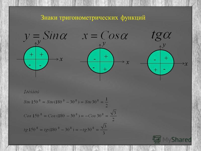 Знаки тригонометрических функций - ++ - - + + - - + + - x x x y y y