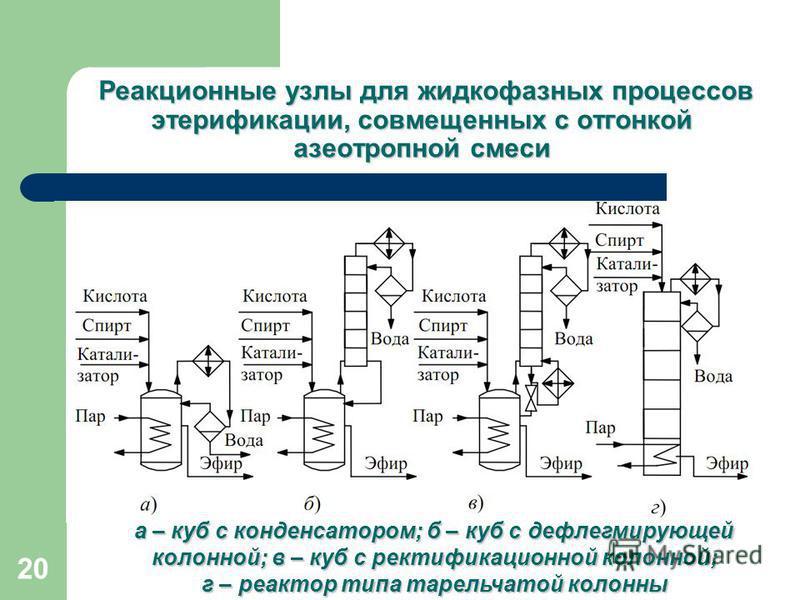 20 Реакционные узлы для жидкофазных процессов этерификации, совмещенных с отгонкой азеотропной смеси а – куб с конденсатором; б – куб с дефлегмирующей колонной; в – куб с ректификационной колонной; г – реактор типа тарельчатой колонны