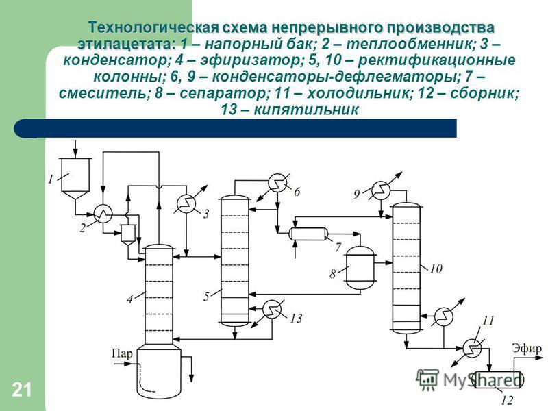 21 Технологическая схема