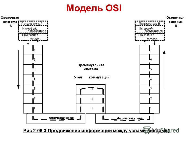 Модель OSI Рис 2-06.3 Продвижение информации между узлами (хостами).