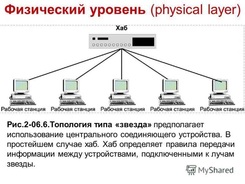 Физический уровень (physical layer) Рис.2-06.6. Топология типа «звезда» предполагает использование центрального соединяющего устройства. В простейшем случае хаб. Хаб определяет правила передачи информации между устройствами, подключенными к лучам зве