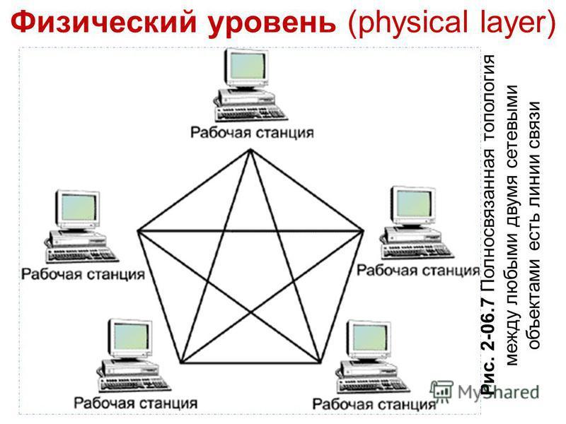 Физический уровень (physical layer) Рис. 2-06.7 Полносвязанная топология между любыми двумя сетевыми объектами есть линии связи