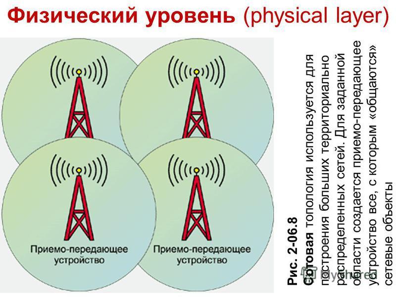Физический уровень (physical layer) Рис. 2-06.8 Сотовая топология используется для построения больших территориально распределенных сетей. Для заданной области создается приемо-передающее устройство все, с которым «общаются» сетевые объекты