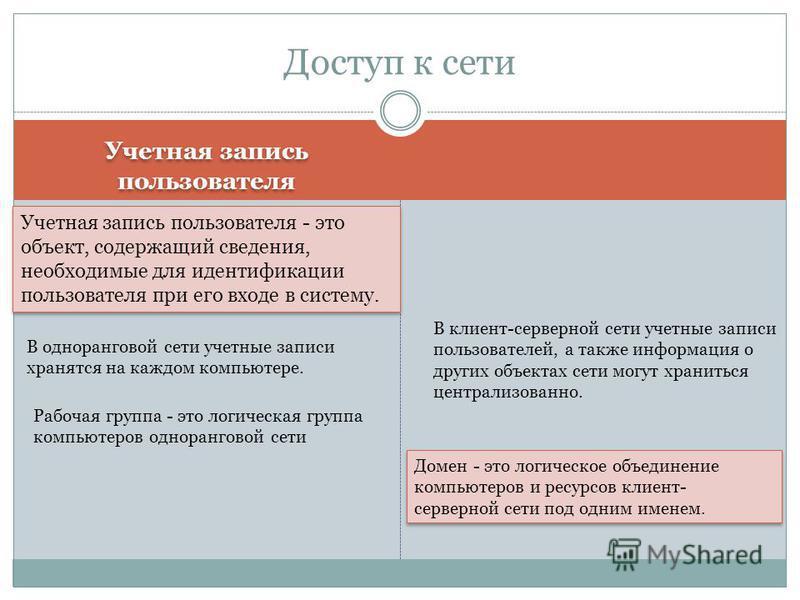 Учетная запись пользователя Доступ к сети Учетная запись пользователя - это объект, содержащий сведения, необходимые для идентификации пользователя при его входе в систему. В одноранговой сети учетные записи хранятся на каждом компьютере. Рабочая гру