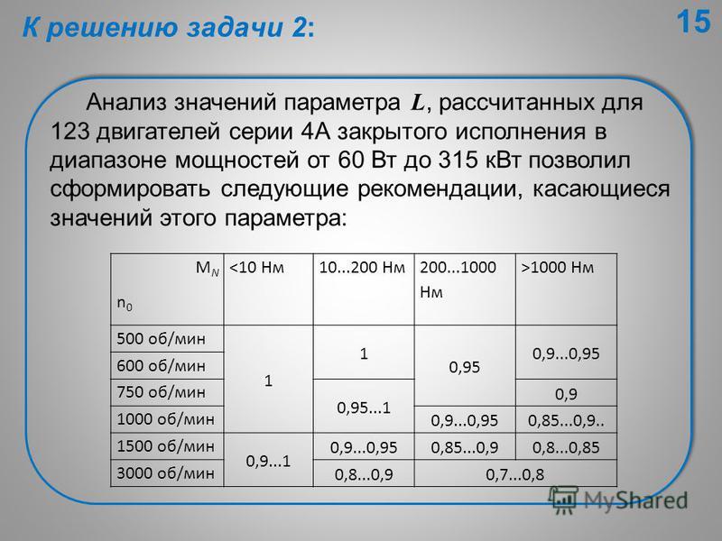 Анализ значений параметра L, рассчитанных для 123 двигателей серии 4А закрытого исполнения в диапазоне мощностей от 60 Вт до 315 к Вт позволил сформировать следующие рекомендации, касающиеся значений этого параметра: MNn0MNn0 1000 Нм 500 об/мин 1 1 0