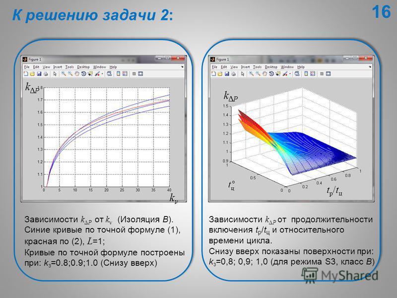 Зависимости k P от k (Изоляция В). Синие кривые по точной формуле (1), красная по (2), L =1; Кривые по точной формуле построены при: k з =0.8;0.9;1.0 (Снизу вверх) Зависимости k P от продолжительности включения t p /t ц и относительного времени цикла