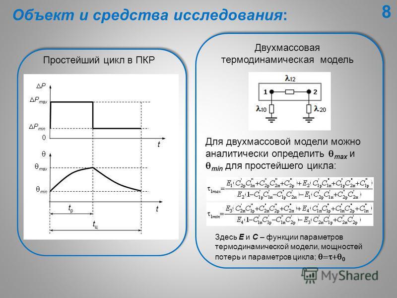 Простейший цикл в ПКР t t tцtц 0 P max P min P max min tрtр Двухмассовая термодинамическая модель Здесь E и С – функции параметров термодинамической модели, мощностей потерь и параметров цикла; Для двухмассовой модели можно аналитически определить ma