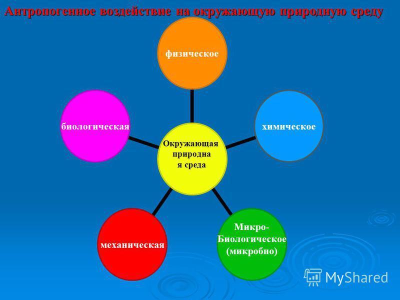Антропогенное воздействие на окружающую природную среду Окружающая природная среда физическое химическое Микро- Биологическое (микробной) механическая биологическая