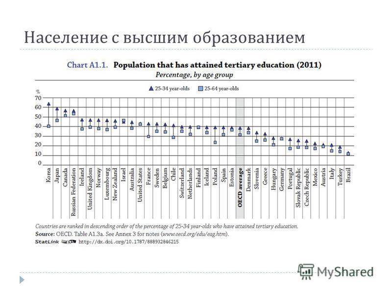 Население с высшим образованием