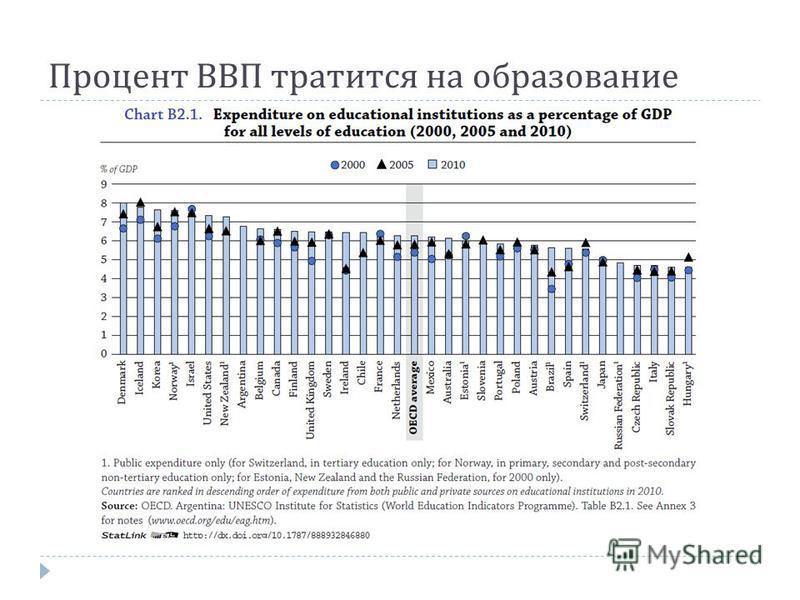Процент ВВП тратится на образование