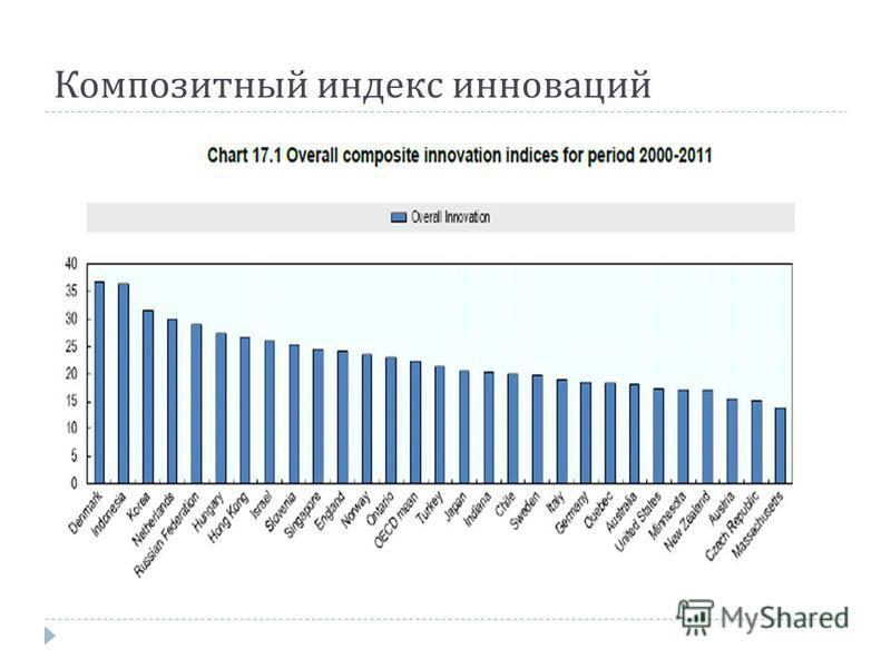 Композитный индекс инноваций
