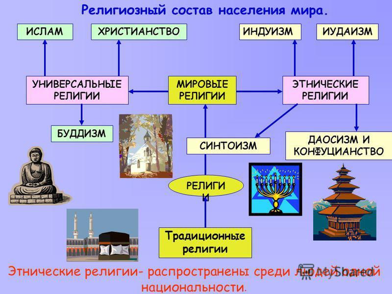 Религиозный состав населения мира. ИСЛАМ УНИВЕРСАЛЬНЫЕ РЕЛИГИИ ЭТНИЧЕСКИЕ РЕЛИГИИ МИРОВЫЕ РЕЛИГИИ ХРИСТИАНСТВОИНДУИЗМИУДАИЗМ БУДДИЗМ ДАОСИЗМ И КОНФУЦИАНСТВО СИНТОИЗМ РЕЛИГИ И Традиционные религии Этнические религии- распространены среди людей одной н