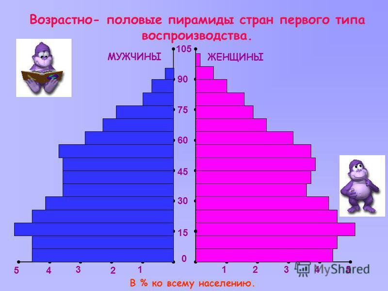 Возрастно- половые пирамиды стран первого типа воспроизводства. 105 1 2 3 45 12345 0 15 30 45 60 75 90 МУЖЧИНЫ ЖЕНЩИНЫ В % ко всему населению.