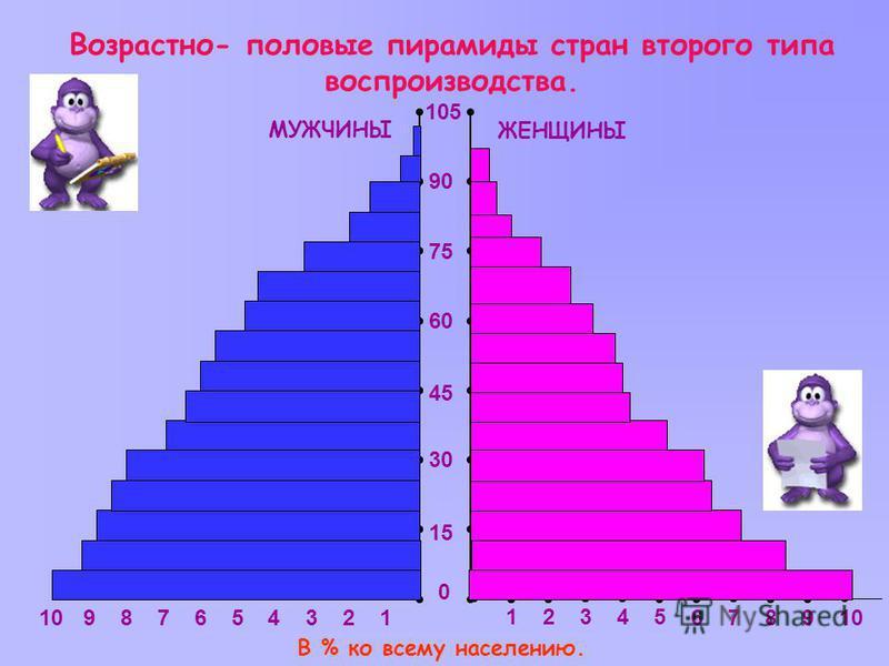 Возрастно- половые пирамиды стран второго типа воспроизводства. 0 15 30 45 60 75 90 105 1 23451 2345 МУЖЧИНЫ ЖЕНЩИНЫ В % ко всему населению. 6789106789