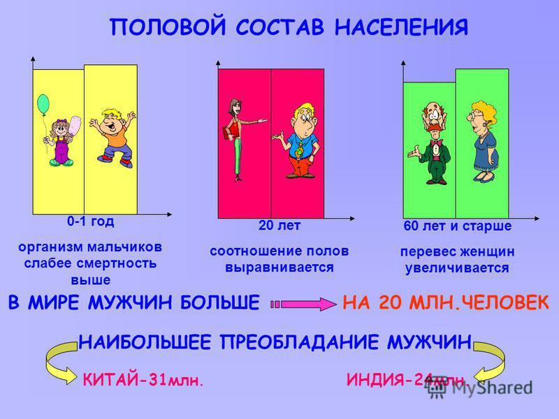ПОЛОВОЙ СОСТАВ НАСЕЛЕНИЯ 0-1 год организм мальчиков слабее смертность выше В МИРЕ МУЖЧИН БОЛЬШЕНА 20 МЛН.ЧЕЛОВЕК КИТАЙ-31 млн. ИНДИЯ-24 млн. 20 лет соотношение полов выравнивается 60 лет и старше перевес женщин увеличивается НАИБОЛЬШЕЕ ПРЕОБЛАДАНИЕ М