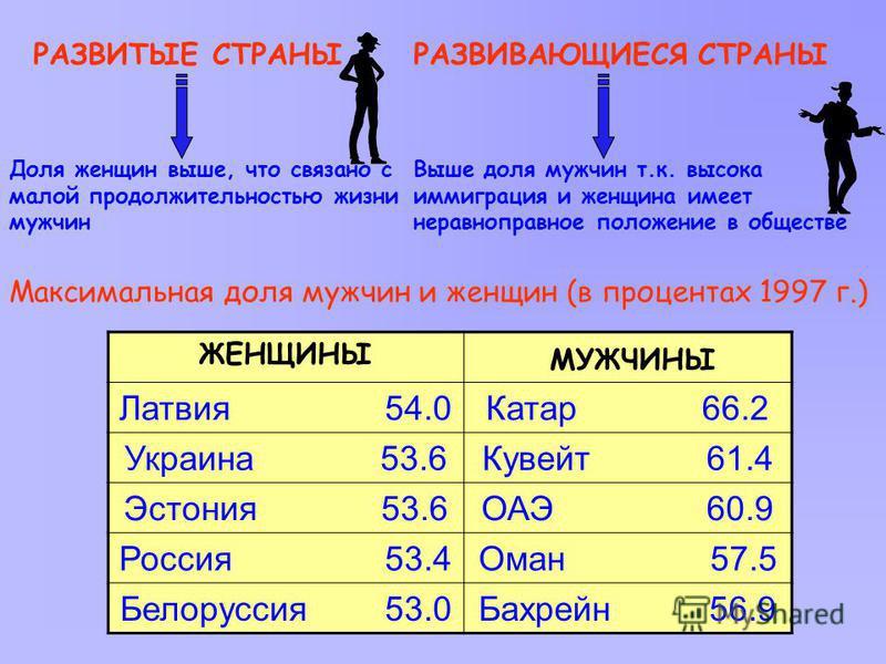 РАЗВИТЫЕ СТРАНЫ Доля женщин выше, что связано с малой продолжительностью жизни мужчин ЖЕНЩИНЫ МУЖЧИНЫ Латвия 54.0Катар 66.2 Украина 53.6Кувейт 61.4 Эстония 53.6ОАЭ 60.9 Россия 53.4Оман 57.5 Белоруссия 53.0Бахрейн 56.9 РАЗВИВАЮЩИЕСЯ СТРАНЫ Выше доля м