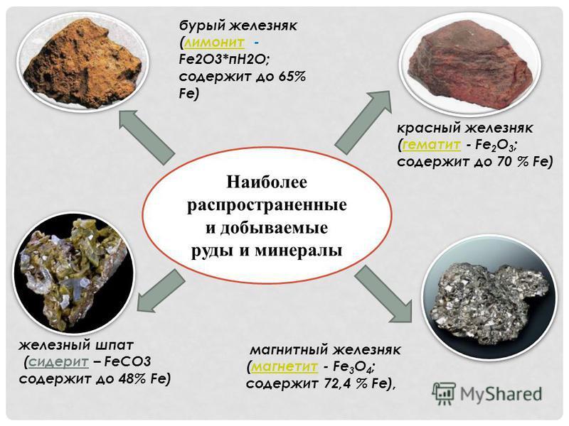 Наиболее распространенные и добываемые руды и минералы магнитный железняк (магнетит - Fe 3 O 4 ;магнетит содержит 72,4 % Fe), бурый железняк (лимонит -лимонит Fe2О3*пН2О; содержит до 65% Fe) красный железняк (гематит - Fe 2 O 3 ; содержит до 70 % Fe)