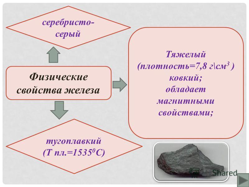 Физические свойства железа серебристо- серый тугоплавкий (Т пл.=1535 0 C) Тяжелый (плотность=7,8 г\см 3 ) ковкий; обладает магнитными свойствами;