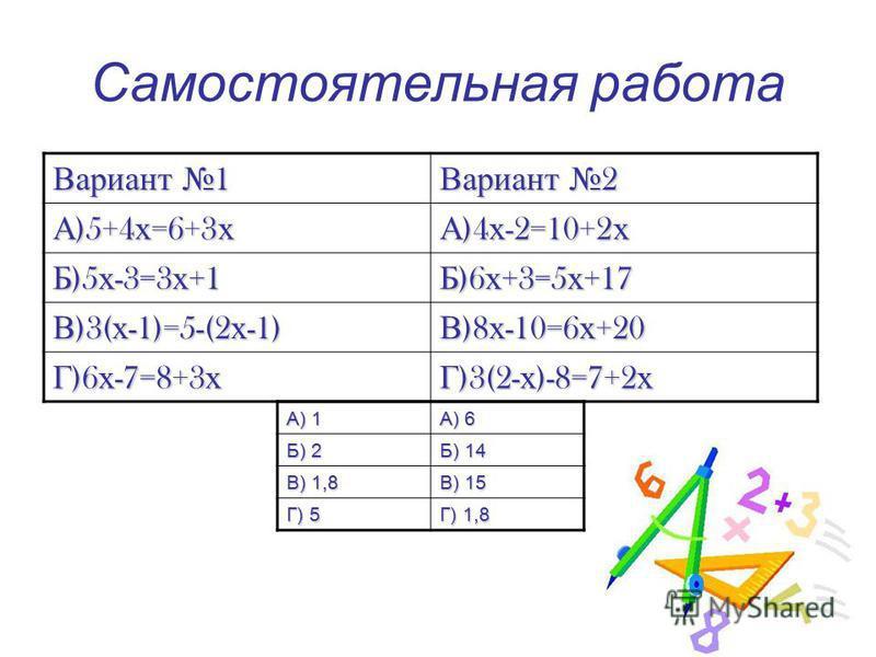 Самостоятельная работа Вариант 1 Вариант 2 А )5+4 х =6+3 х А )4 х -2=10+2 х Б )5 х -3=3 х +1 Б )6 х +3=5 х +17 В )3( х -1)=5-(2 х -1) В )8 х -10=6 х +20 Г )6 х -7=8+3 х Г )3(2- х )-8=7+2 х А) 1 А) 6 Б) 2 Б) 14 В) 1,8 В) 15 Г) 5 Г) 1,8