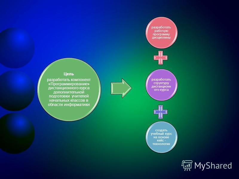 разработать рабочую программу дисциплины разработать структуру дистанционного курса создать учебный курс на основе кейс - технологии Цель разработать компонент «Программирование» дистанционного курса дополнительной подготовки учителей начальных класс