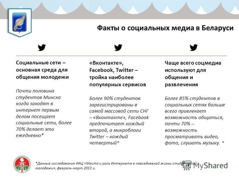 Факты о социальных медиа в Беларуси Социальные сети – основная среда для общения молодежи Почти половина студентов Минска когда заходят в интернет первым делом посещает социальные сети, более 70% делает это ежедневно* *Данные исследования ИАЦ «Место