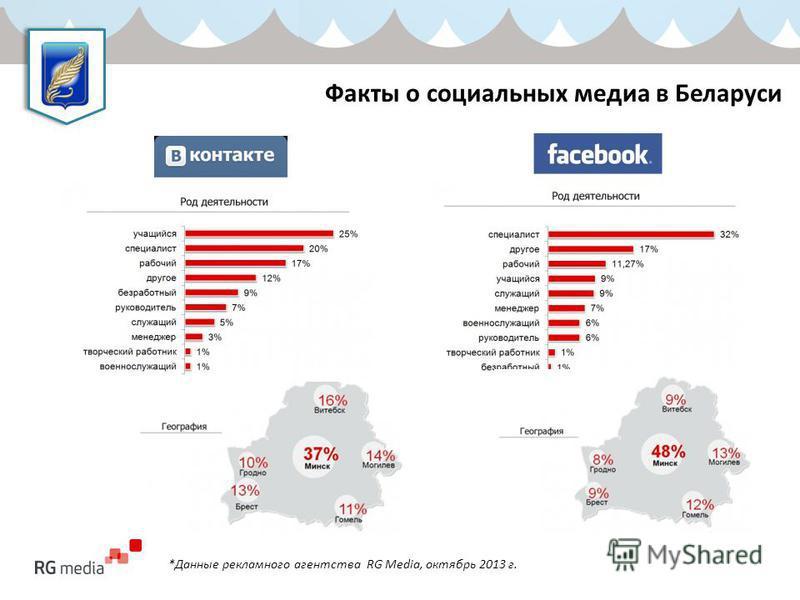 Факты о социальных медиа в Беларуси *Данные рекламного агентства RG Media, октябрь 2013 г.