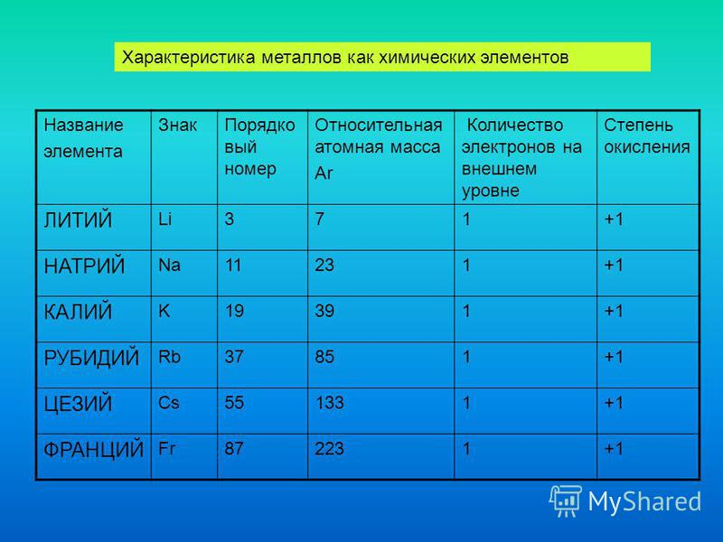 Характеристика металлов как химических элементов Название элемента Знак Порядко вый номер Относительная атомная масса Ar Количество электронов на внешнем уровне Степень окисления ЛИТИЙ Li371+1 НАТРИЙ Na11231+1 КАЛИЙ K19391+1 РУБИДИЙ Rb37851+1 ЦЕЗИЙ C