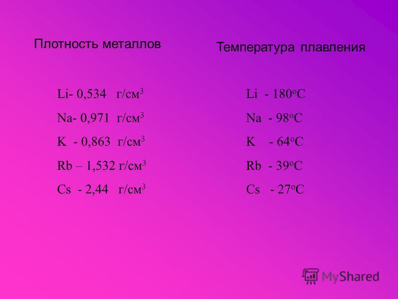 Плотность металлов Температура плавления Li- 0,534 г/см 3 Na- 0,971 г/см 3 K - 0,863 г/см 3 Rb – 1,532 г/см 3 Cs - 2,44 г/см 3 Li - 180 о С Na - 98 о С K - 64 о С Rb - 39 о С Cs - 27 о С