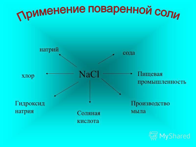 NaCl натрий хлор Гидроксид натрия Соляная кислота Производство мыла Пищевая промышленность сода
