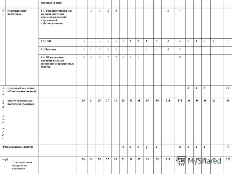 практика (в днях) 6.6. Коррекционная подготовка 6.1. Развитие устной речи на основе изучения предметов и явлений окружающей действительности 112324 6.2.СБО-----122235411-11 6.3.Ритмика 11111-----32 6.4. Обязательные индивидуальные и групповые коррекц