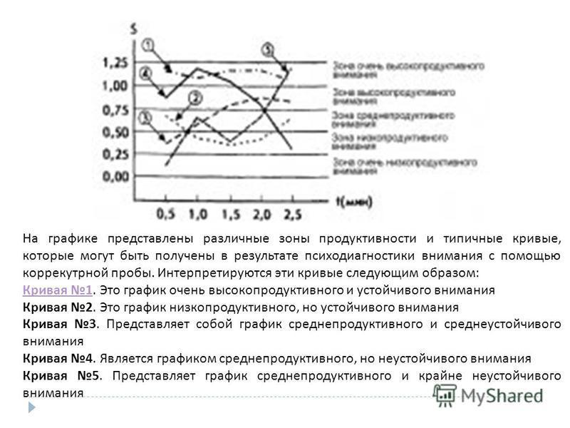 На графике представлены различные зоны продуктивности и типичные кривые, которые могут быть получены в результате психодиагностики внимания с помощью корректурной пробы. Интерпретируются эти кривые следующим образом : Кривая 1Кривая 1. Это график оче