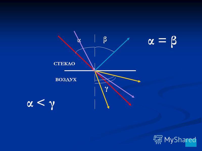 α γ β ВОЗДУХ СТЕКЛО α < γα < γ α = β