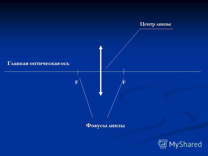 FF Главная оптическая ось Центр линзы Фокусы линзы