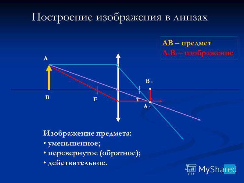Построение изображения в линзах А В В 1 А 1 Изображение предмета: уменьшенное; перевернутое (обратное); действительное. АВ – предмет А 1 В 1 – изображение F F
