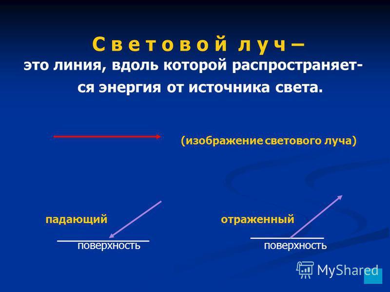 (изображение светового луча) падающий отраженный поверхность поверхность С в е т о в о й л у ч – это линия, вдоль которой распространяет- ся энергия от источника света.