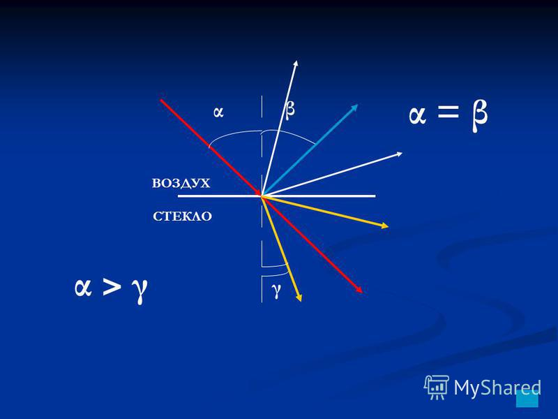 α γ β ВОЗДУХ СТЕКЛО α > γα > γ α = β