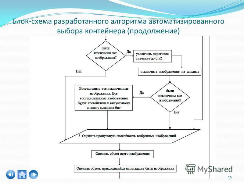 Блок-схема разработанного алгоритма автоматизированного выбора контейнера (продолжение) 19
