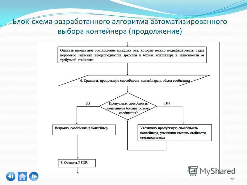 Блок-схема разработанного алгоритма автоматизированного выбора контейнера (продолжение) 20
